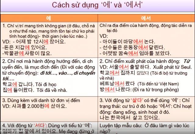 Chia sẻ 5 ngữ pháp tiếng Hàn cho người mới học